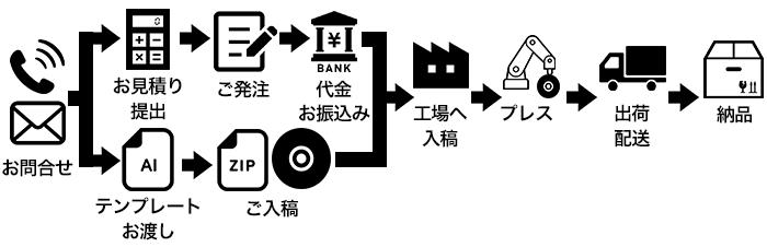 プレス発注流れ図